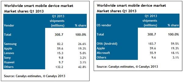 На Android работает 75% смартфонов, отгруженных в 1-м квартале