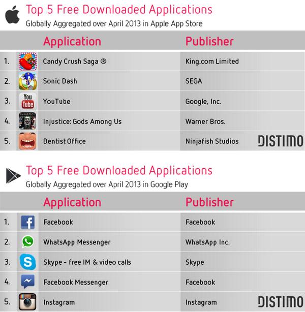 Глобальный топ-5 самых загружаемых бесплатных Android и iOS приложений за апрель 2013 года