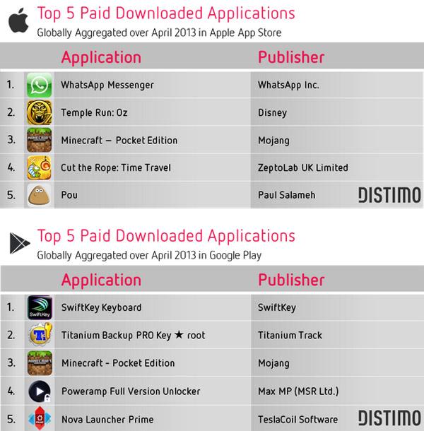 Глобальный топ-5 самых загружаемых платных Android и iOS приложений