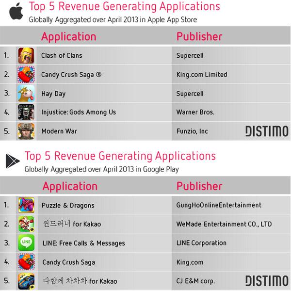 Глобальный топ-5 самых наиболее доходных Android и iOS приложений