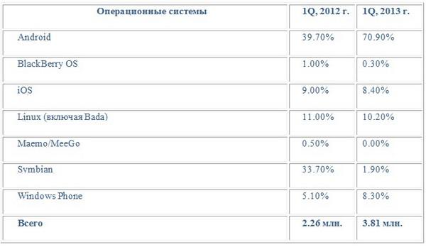 Android занял более 70% российского рынка смартфонов