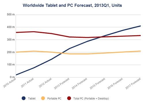 Планшеты обгонят компьютеры в 2015 году
