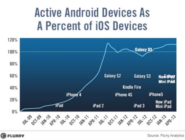 Две гонки мобильного рынка, которые могут выиграть Android и iOS