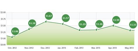 Реклама установок приложений на Facebook гальванизирует рост загрузок iOS-приложений