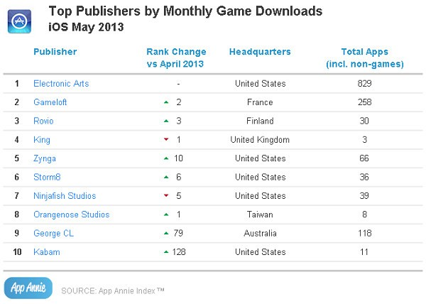 App Annie: Candy Crush Saga - лидер по выручке и загрузкам среди iOS-игр