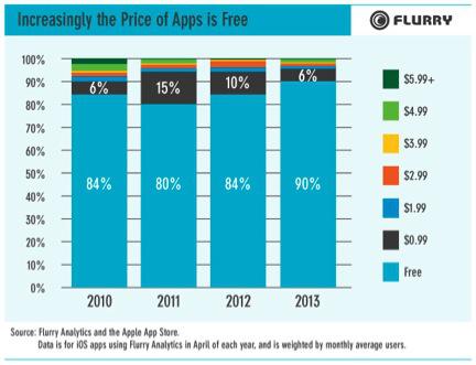 Закат эпохи платных приложений в App Store