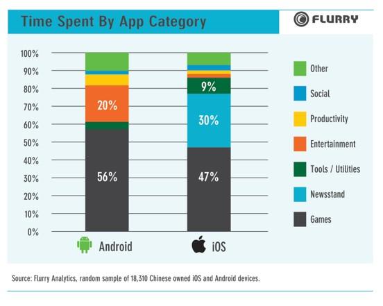 Flurry: в Китае 261 млн активных смартфонов и планшетов
