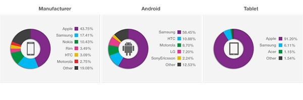 Мобильная реклама: iOS продолжает лидировать по выручке, Android догоняет по показам