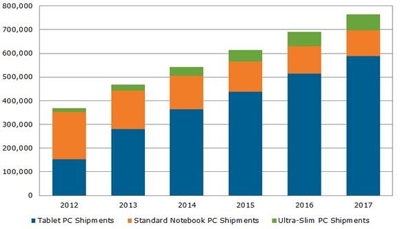 Android-планшеты заняли 67% рынка в 2Q13, доля iPad упала до 28,3%