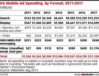 Траты на мобильную рекламу вырастут на 95% в этом году