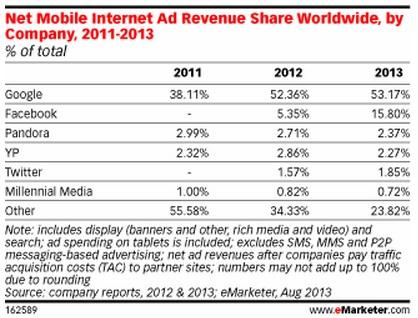 Google и Facebook получат 70% мировой выручки от мобильной рекламы