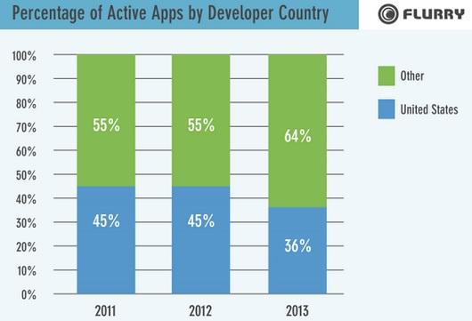 Всего 36% мобильных приложений создаются в США