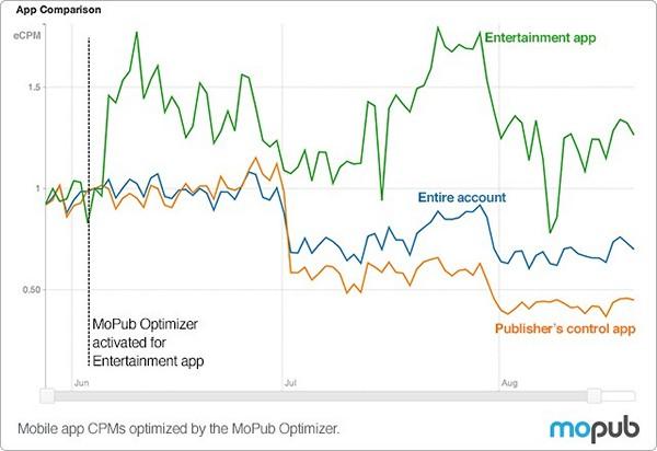 MoPub Optimizer позволяет мобильным издателям автоматически увеличить выручку приложений