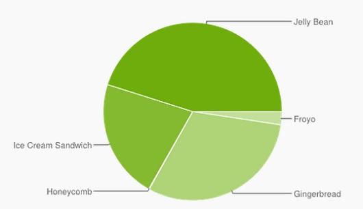 Доля Android Jelly Bean превысила 45%