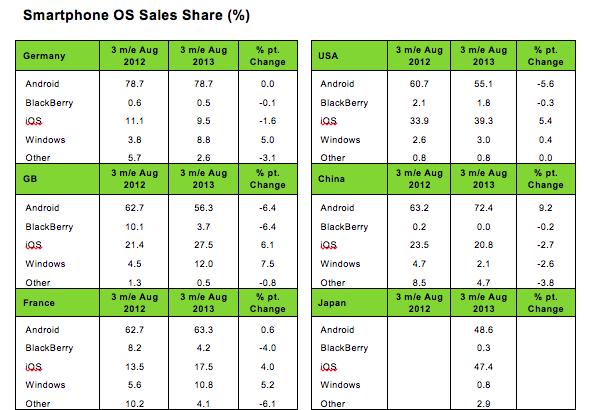 Продажи смартфонов на Windows Phone удвоились в Европе