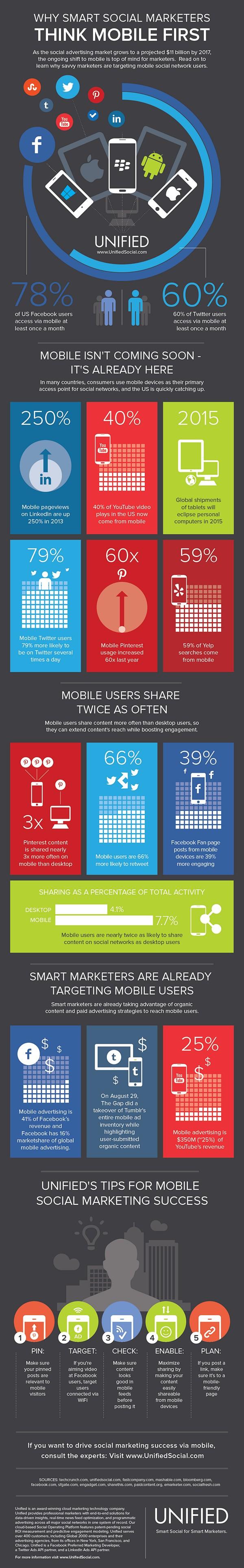Инфографика: социальные рекламодатели идут на мобильную платформу