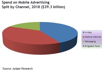 Рынок мобильной рекламы вырастет до 39 млрд $ в 2018 году
