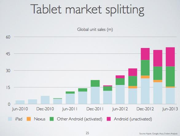 Глобальный рынок планшетов