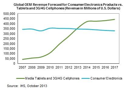 Смартфоны и планшеты обгоняют весь рынок потребительской электроники