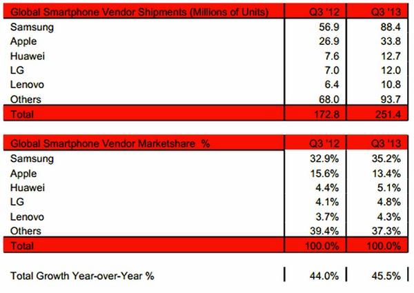 Смартфоны заняли 60% рынка мобильных телефонов