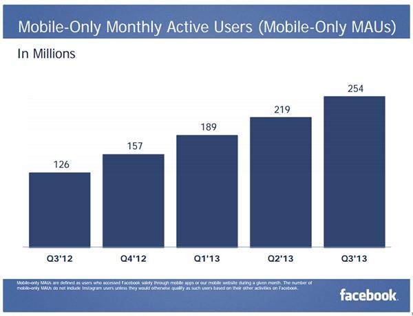 Facebook заработал на мобильной рекламе почти 890 млн $