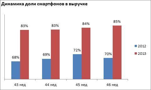 Смартфоны обогнали сотовые телефоны на российском рынке