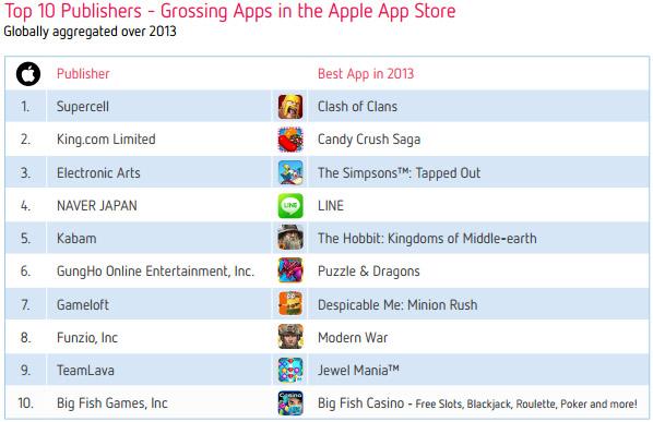 Топ-10 издателей по выручке в App Store за 2013 год