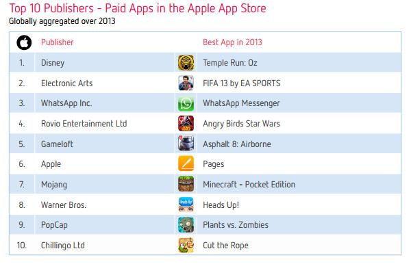 Топ-10 издателей платных приложений и игр в App Store за 2013 год