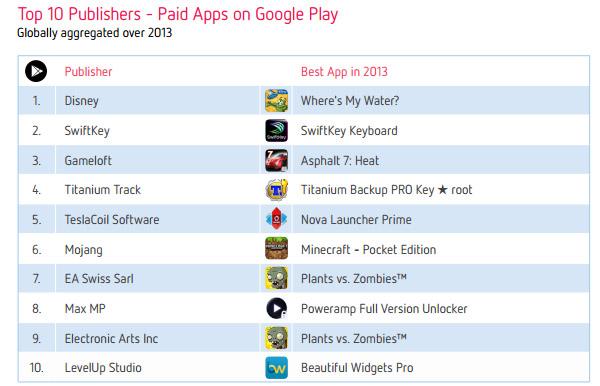 Топ-10 издателей платных приложений и игр в Google Play за 2013 год
