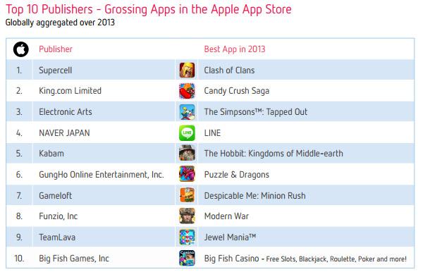 Топ-10 издателей наиболее дохдных приложений и игр в App Store за 2013 год