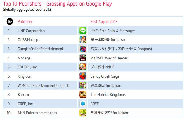 Топ-10 издателей наиболее дохдных приложений и игр в Google Play за 2013 год