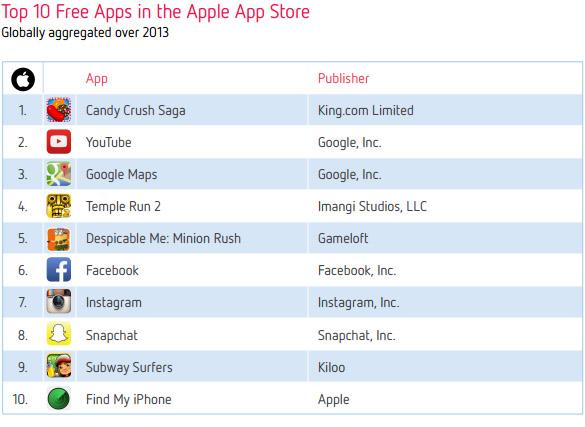 Десятка самых популярных приложений App Store в 2013 году