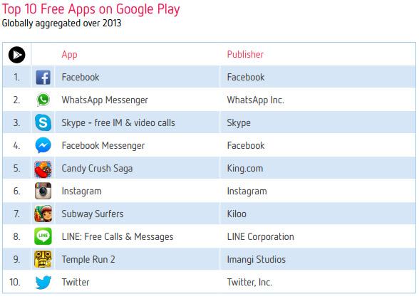 Десятка самых популярных приложений в Google Play в 2013 году