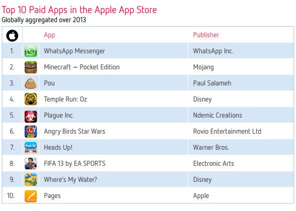 Десятка самых популярных платных приложений App Store в 2013 году