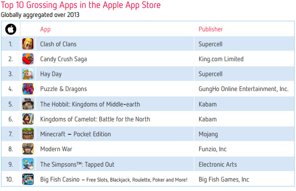 Десятка самых доходных приложений App Store в 2013 году