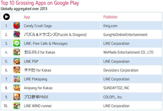 Десятка самых доходных приложений Google Play в 2013 году
