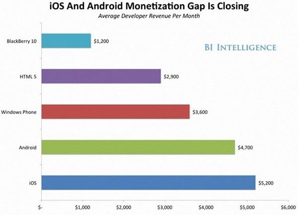Сколько зарабатывают iOS и Android-разработчики?