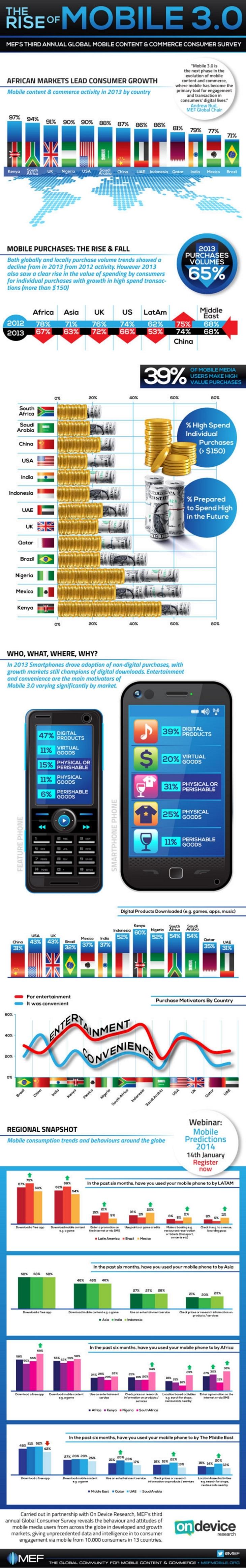 Mobile 3.0 предлагает потребителям супер-приложения (инфографика)