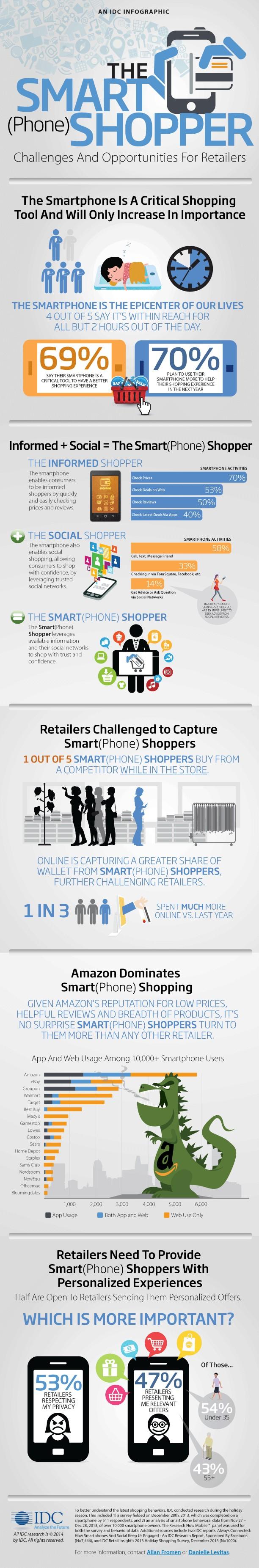 Смартфоны стали критическим инструментом для шопинга ИНФОГРАФИКА