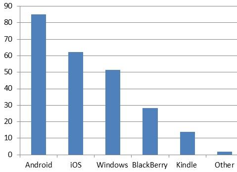 41% Anrdroid-разработчиков создают свои приложения за месяц или ранее