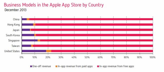 Выручка приложений в Азии выросла на 162%, основной драйвер - Google Play