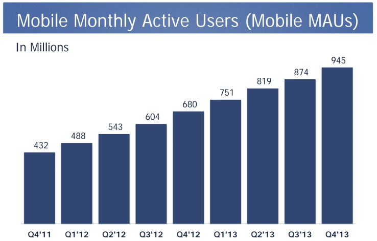 53% рекламной выручки Facebook сгенерировали ее 945 млн мобильных пользователей