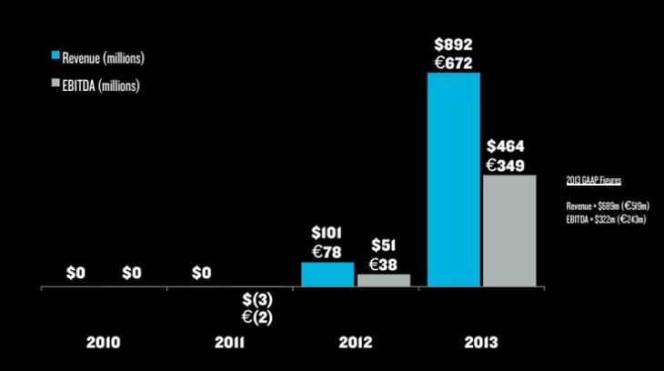 Supercell заработал 892 млн $ в 2013 году