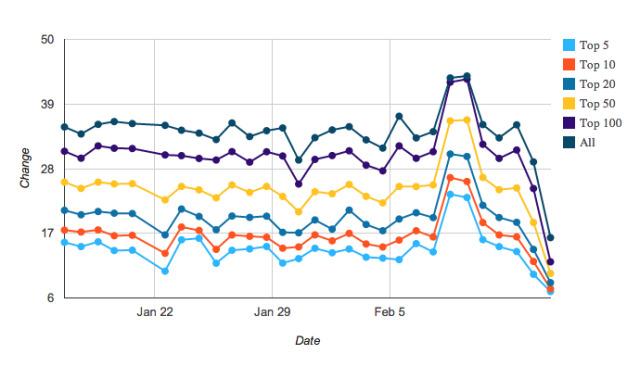 Заморозка рейтингов App Store