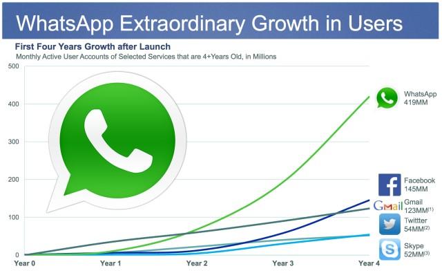 Зачем Facebook покупает мессенджер WhatsApp за 19 млрд $?
