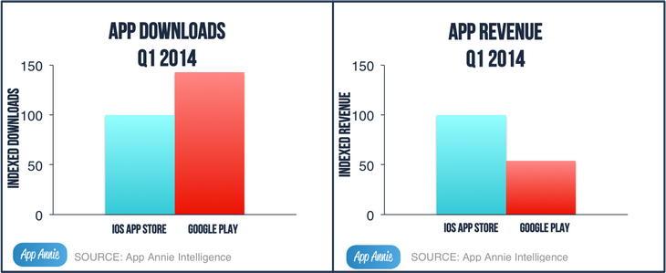 Фотография 2 новости Google Play обогнал App Store по ...