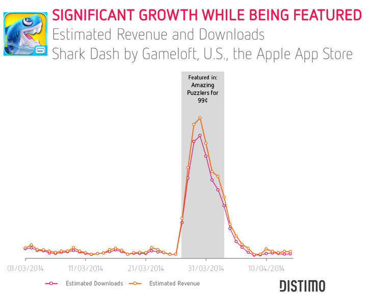 Фичеринг игры Shark Dash от Gameloft выросла в девять раз из-за фичеринга