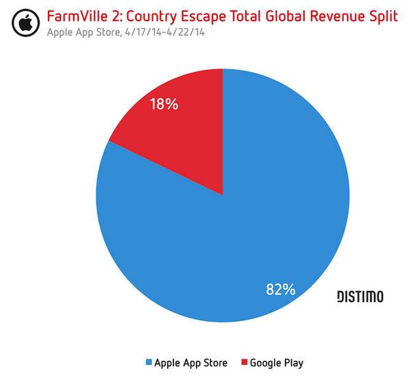 аспределение выручки мобильной игры FarmVille 2 Cельское уединение по платформам: Google Play vs App Store