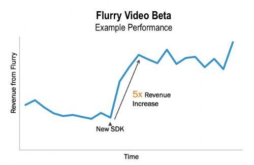 Монетизируем приложения с новым SDK Flurry для видеорекламы