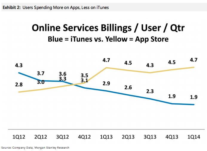Пользователи Apple iTunes тратят больше на приложения